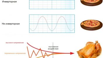 Inverter-mikrobølgeovn: hvad det er, og hvordan det fungerer