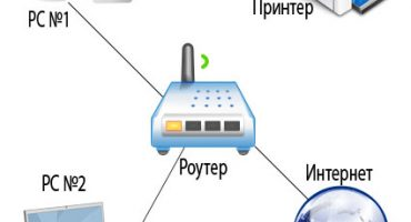 Måder at forbinde printeren via et netværk